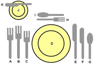 Table Setup A Fish Fork B Dinner C Salad D Plate E Knife F G Soup Spoon H Dessert I